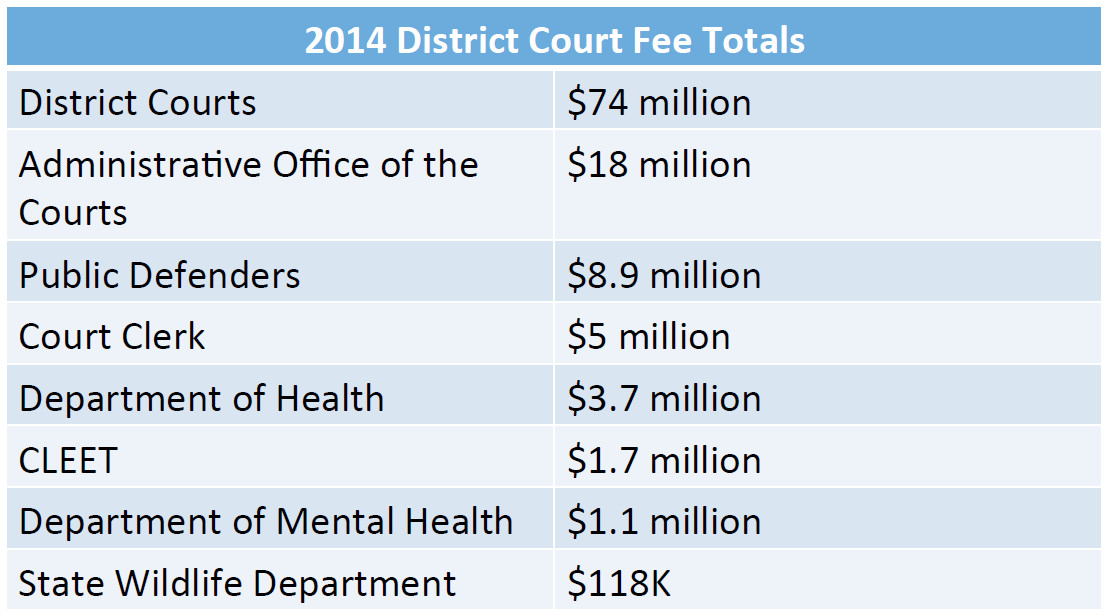 Why does a speeding ticket cost so much? Fees are added to