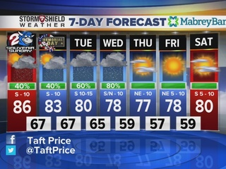 FORECAST: Sct. showers/storms expected today