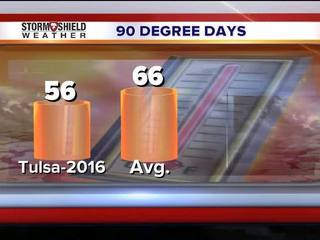 Weather Whys: When is the next 100 degree day?