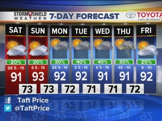 FORECAST: Another warm and muggy day