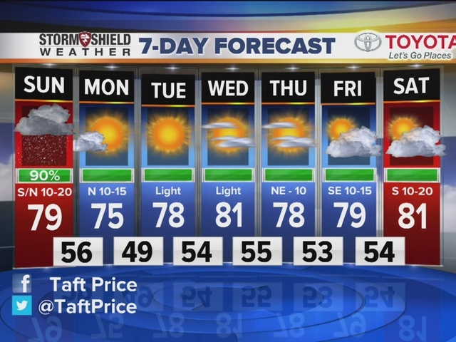 FORECAST: Sct. Showers/Storms Today
