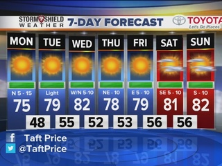 FORECAST: Temperatures cool quickly afer sunset