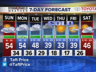 FORECAST: Bitterly cold air expected by midweek