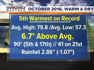 Weather Whys: Will November be warm?