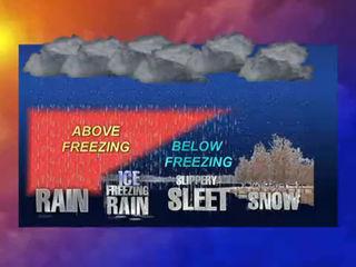 How freezing rain, sleet, snow and ice form