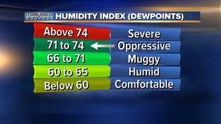 BLOG: Summer-like heat and humidity cranks up!